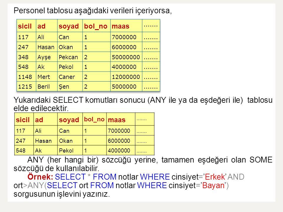 Personel tablosu aşağıdaki verileri içeriyorsa, Yukarıdaki SELECT komutları sonucu (ANY ile ya da eşdeğeri ile) tablosu elde edilecektir. ANY (her han