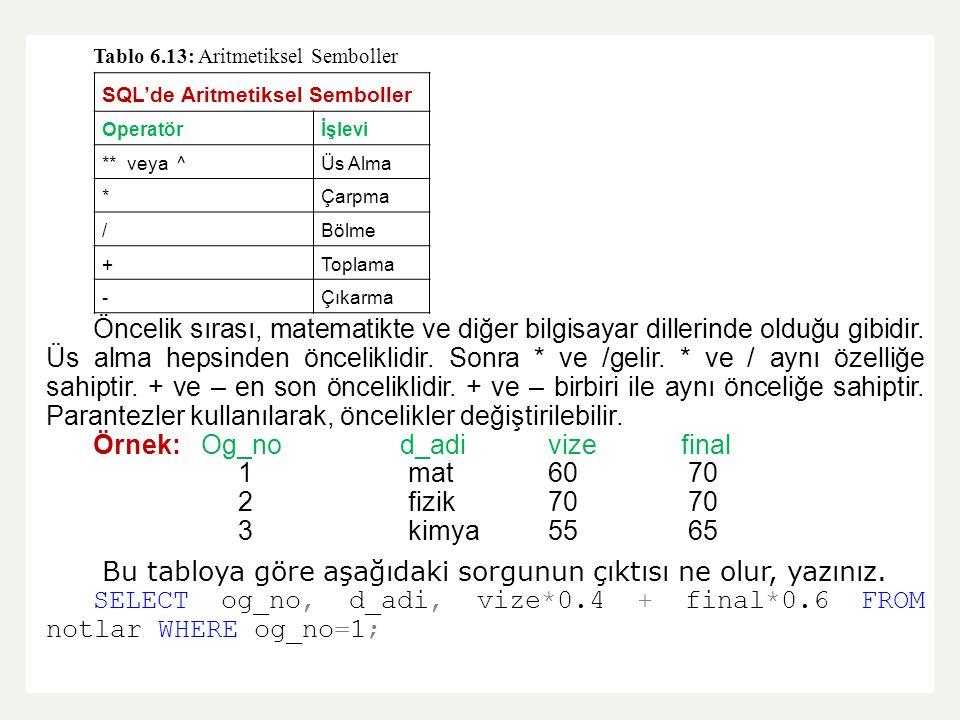 Tablo 6.13: Aritmetiksel Semboller Öncelik sırası, matematikte ve diğer bilgisayar dillerinde olduğu gibidir. Üs alma hepsinden önceliklidir. Sonra *