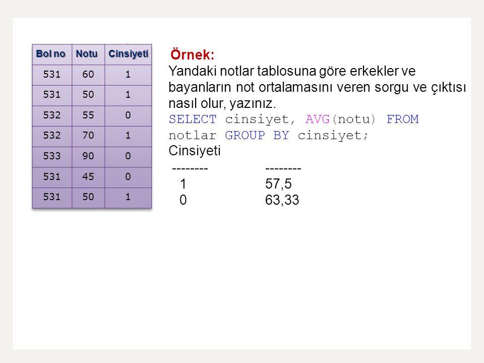  C Örnek: Yandaki notlar tablosuna göre erkekler ve bayanların not ortalamasını veren sorgu ve çıktısı nasıl olur, yazınız. SELECT cinsiyet, AVG(notu