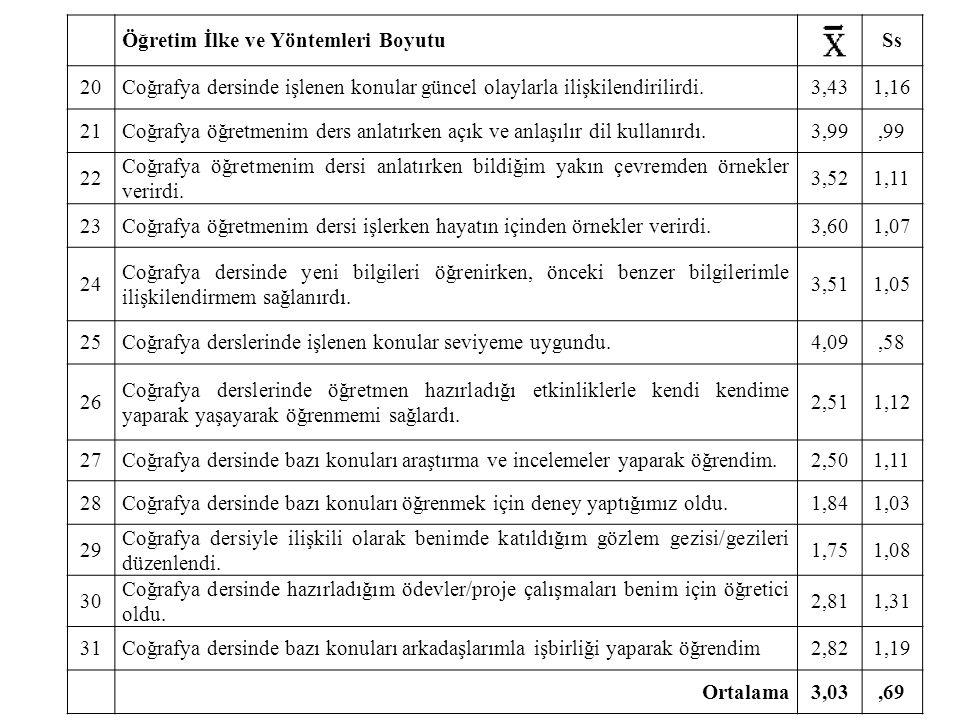 Tepe değer Frekans dağılımı çıkartılmış bir dizide, en çok yinelenen (frekansı en yüksek olan) ölçüm değerine tepe değer denir.