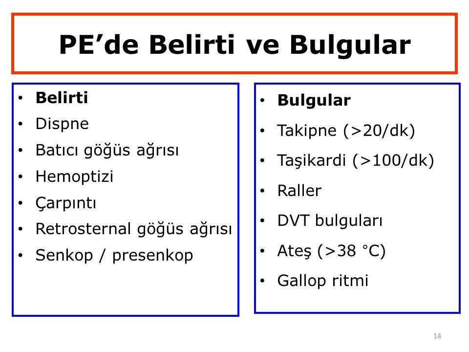 14 PE'de Belirti ve Bulgular Belirti Dispne Batıcı göğüs ağrısı Hemoptizi Çarpıntı Retrosternal göğüs ağrısı Senkop / presenkop Bulgular Takipne (>20/