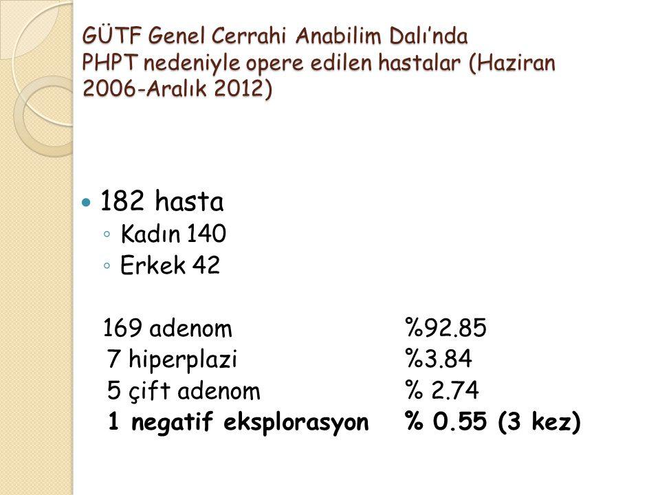 GÜTF Genel Cerrahi Anabilim Dalı'nda PHPT nedeniyle opere edilen hastalar (Haziran 2006-Aralık 2012) 182 hasta ◦ Kadın 140 ◦ Erkek 42 169 adenom%92.85