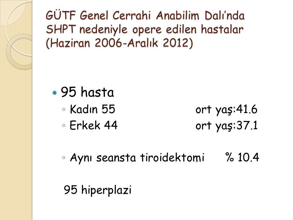 GÜTF Genel Cerrahi Anabilim Dalı'nda SHPT nedeniyle opere edilen hastalar (Haziran 2006-Aralık 2012) 95 hasta ◦ Kadın 55ort yaş:41.6 ◦ Erkek 44ort yaş