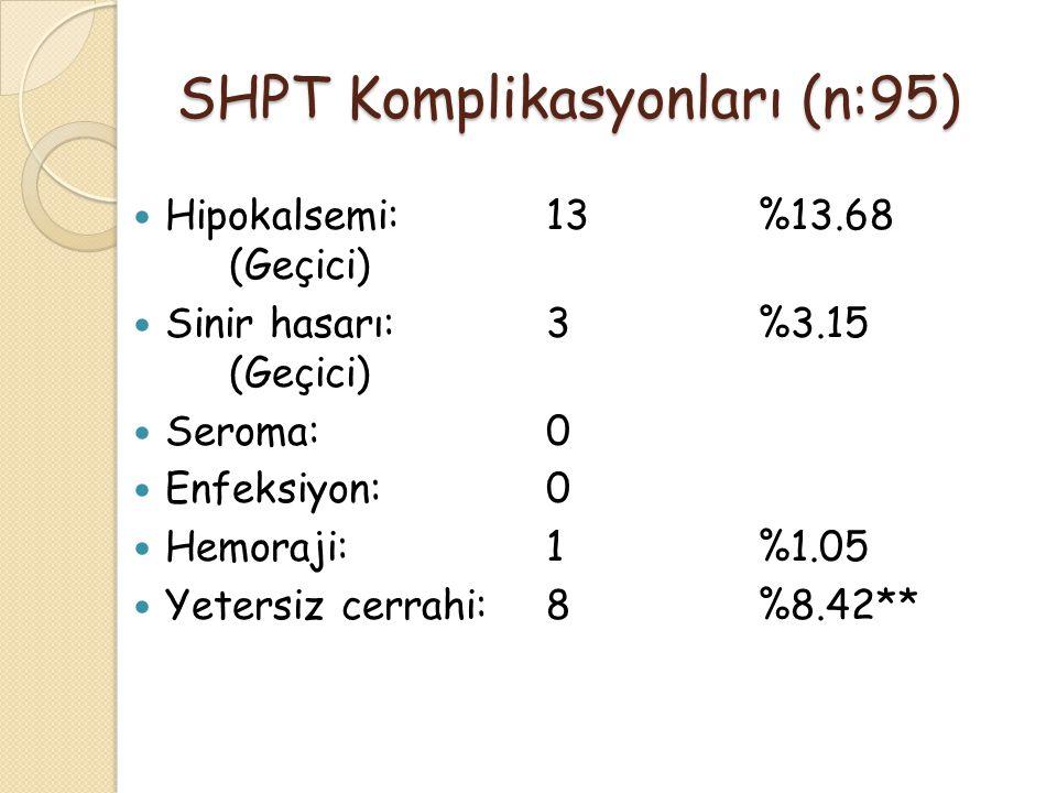 SHPT Komplikasyonları (n:95) Hipokalsemi:13%13.68 (Geçici) Sinir hasarı:3%3.15 (Geçici) Seroma:0 Enfeksiyon:0 Hemoraji:1%1.05 Yetersiz cerrahi:8%8.42*