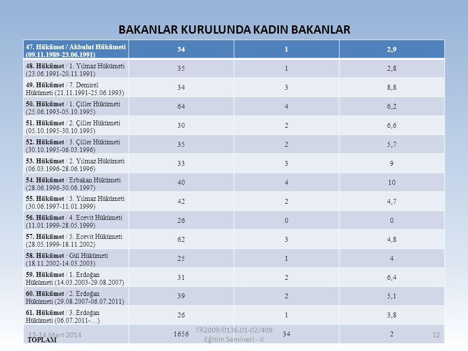 BAKANLAR KURULUNDA KADIN BAKANLAR 47. Hükümet / Akbulut Hükümeti (09.11.1989-23.06.1991) 3412,9 48. Hükümet / 1. Yılmaz Hükümeti (23.06.1991-20.11.199