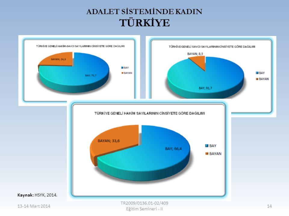 ADALET SİSTEMİNDE KADIN TÜRKİYE 13-14 Mart 2014 TR2009/0136.01-02/409 Eğitim Semineri - II 14 Kaynak: HSYK, 2014.