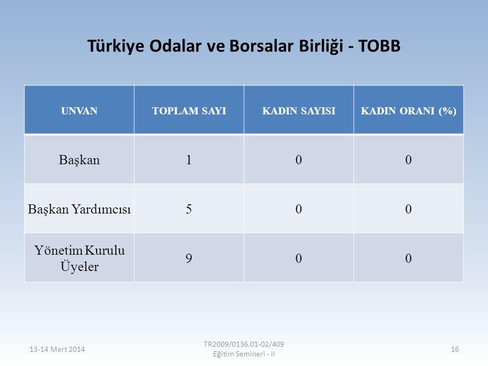 Türkiye Odalar ve Borsalar Birliği - TOBB UNVANTOPLAM SAYIKADIN SAYISIKADIN ORANI (%) Başkan100 Başkan Yardımcısı500 Yönetim Kurulu Üyeler 900 13-14 M