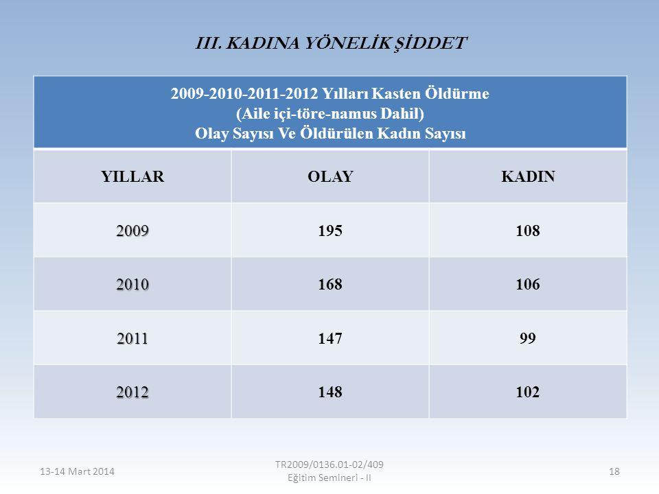 III. KADINA YÖNELİK ŞİDDET 2009-2010-2011-2012 Yılları Kasten Öldürme (Aile içi-töre-namus Dahil) Olay Sayısı Ve Öldürülen Kadın Sayısı YILLAROLAYKADI