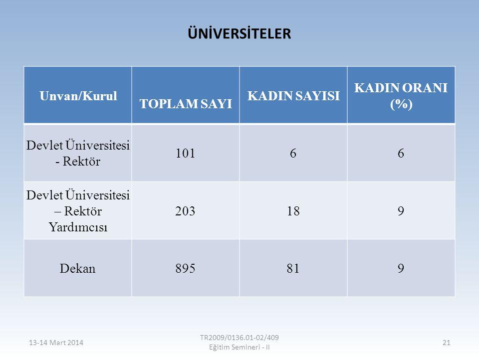 ÜNİVERSİTELER Unvan/Kurul TOPLAM SAYI KADIN SAYISI KADIN ORANI (%) Devlet Üniversitesi - Rektör 10166 Devlet Üniversitesi – Rektör Yardımcısı 203189 D