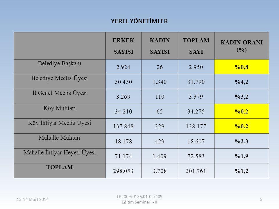 YEREL YÖNETİMLER ERKEK SAYISI KADIN SAYISI TOPLAM SAYI KADIN ORANI (%) Belediye Başkanı 2.924262.950%0,8 Belediye Meclis Üyesi 30.4501.34031.790%4,2 İ