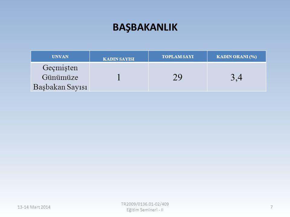 BAŞBAKANLIK UNVAN KADIN SAYISI TOPLAM SAYIKADIN ORANI (%) Geçmişten Günümüze Başbakan Sayısı 1293,4 13-14 Mart 2014 TR2009/0136.01-02/409 Eğitim Semin