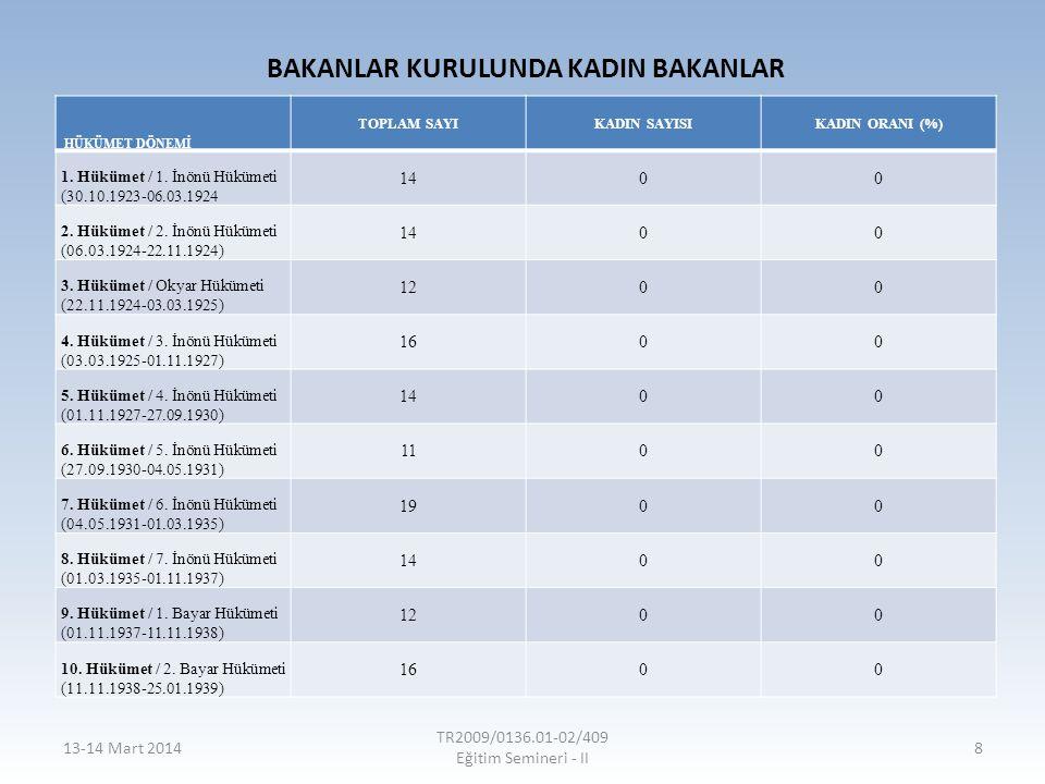 Çocuk Gelinler %28 %37 %40-42 Hacettepe Üniversitesi'nin Türkiye Nüfus ve Sağlık Araştırması'na (2008) göre, 18 yaşın altında evlenen kadınların oranı %28'dir.