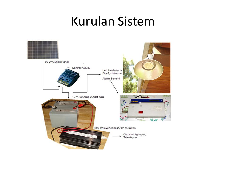 Hesaplamalar Panel üretim gücü: 80 Wh x 8 saat güneş görse = 640 W üretir.