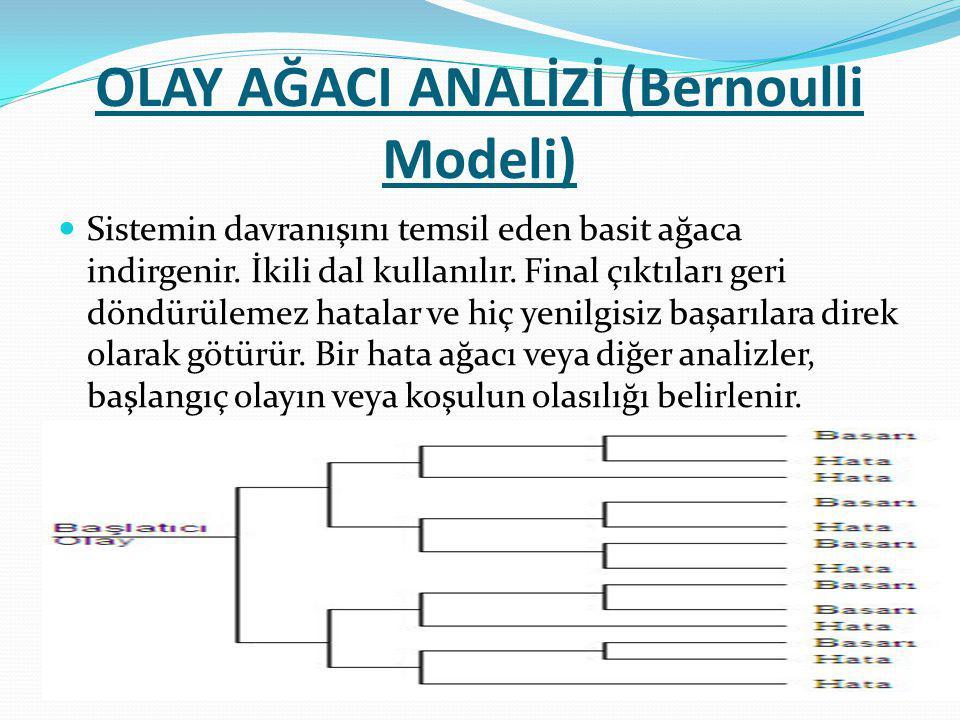 OLAY AĞACI ANALİZİ (Bernoulli Modeli) Sistemin davranışını temsil eden basit ağaca indirgenir.
