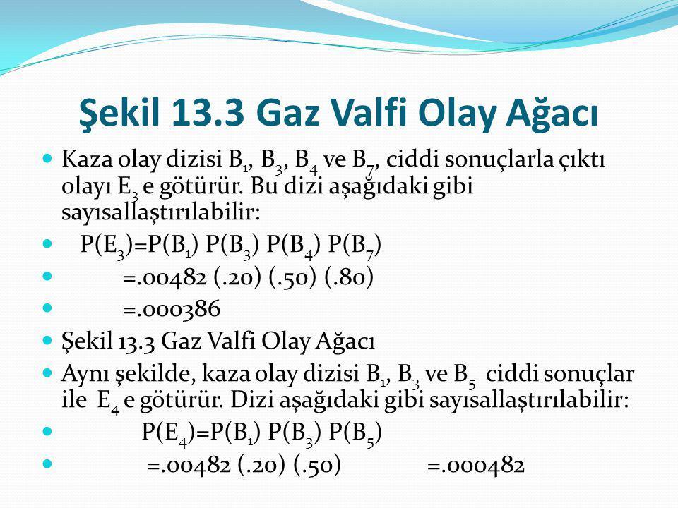 Şekil 13.3 Gaz Valfi Olay Ağacı Kaza olay dizisi B 1, B 3, B 4 ve B 7, ciddi sonuçlarla çıktı olayı E 3 e götürür.