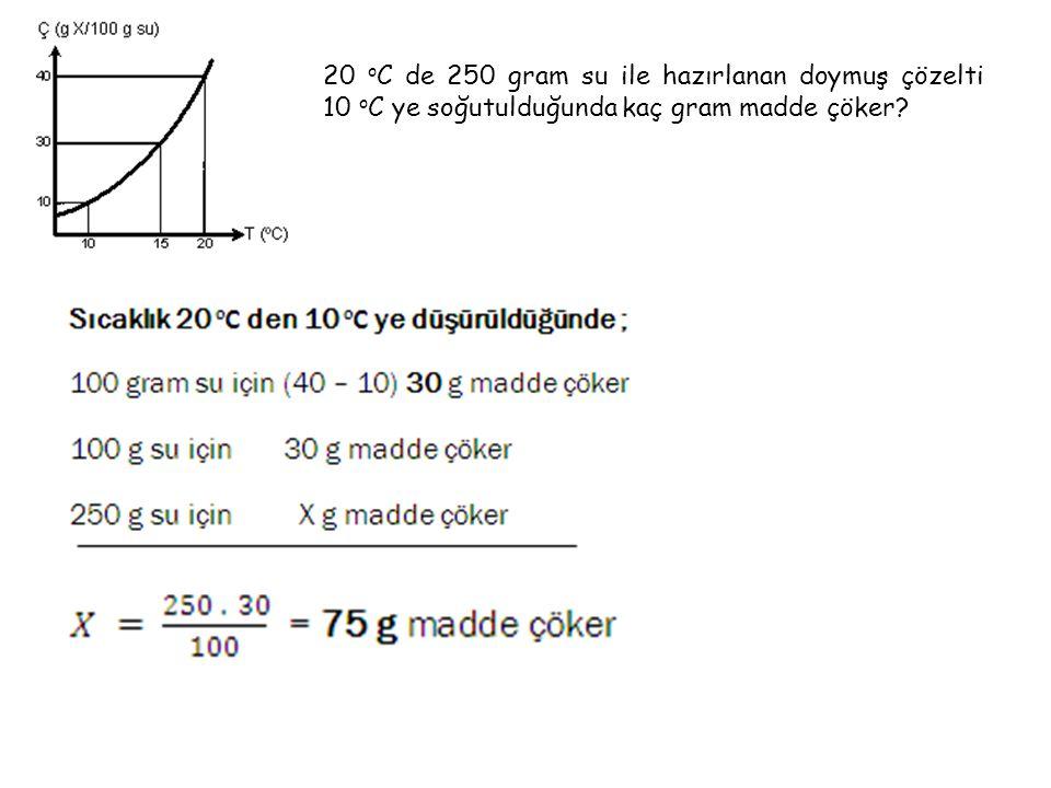 X katısının çözünürlüğünün sıcaklıkla değişimi grafikteki gibidir.