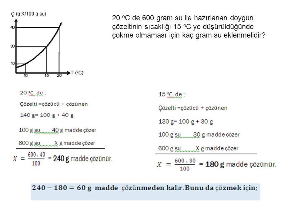 20 o C de 600 gram su ile hazırlanan doygun çözeltinin sıcaklığı 15 o C ye düşürüldüğünde çökme olmaması için kaç gram su eklenmelidir?