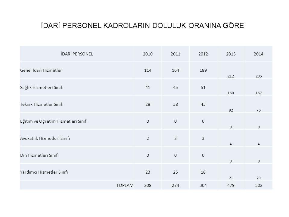 KAMPÜS ALANI 2006-2012 Yılları kampüs yerleşke alanı (675.000 m²) 2012-2014 Yılları kampüs yerleşke alanı (1.063,843 m²)