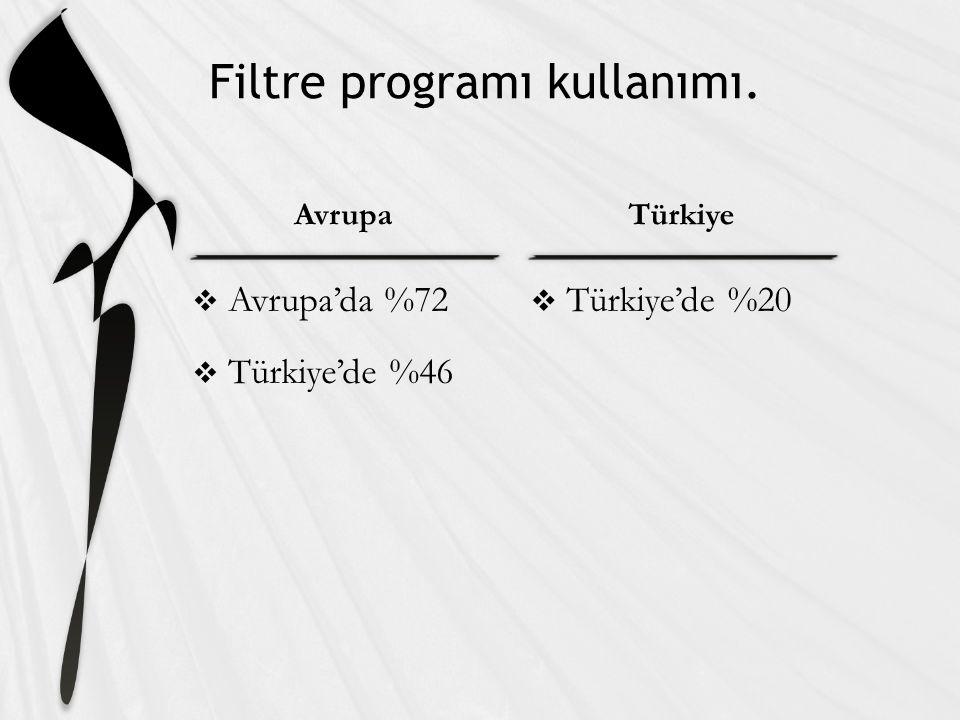 AvrupaTürkiye Filtre programı kullanımı.  Avrupa'da %72  Türkiye'de %46  Türkiye'de %20