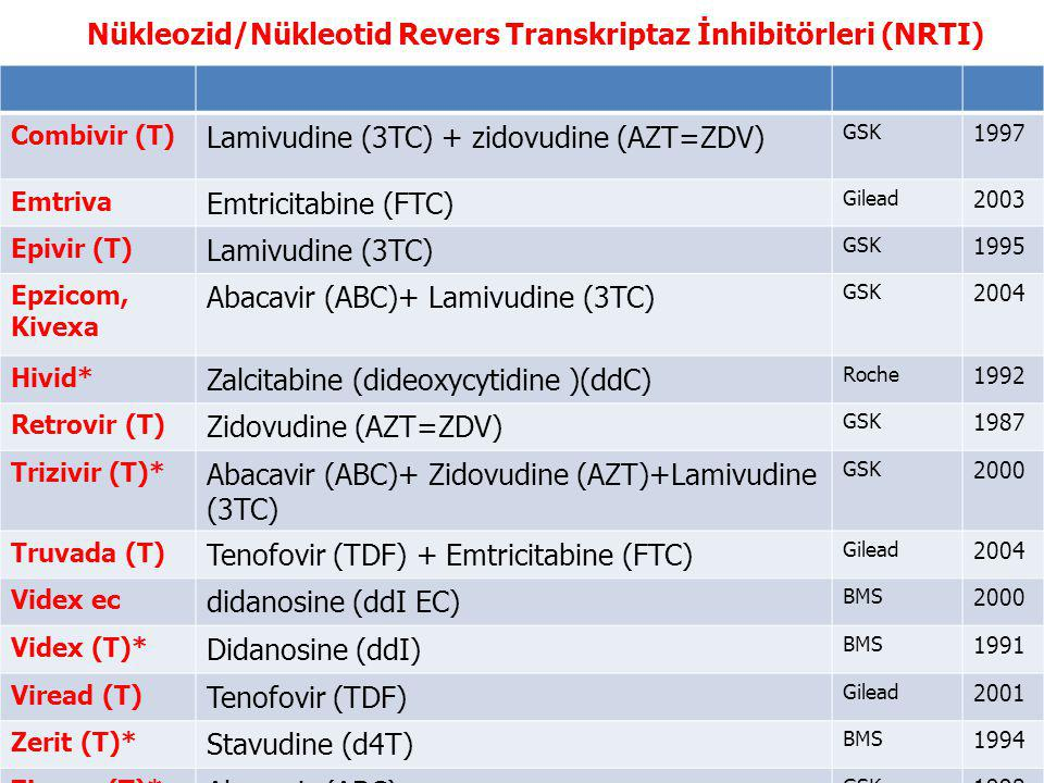Nükleozid/Nükleotid Revers Transkriptaz İnhibitörleri (NRTI) Combivir (T) Lamivudine (3TC) + zidovudine (AZT=ZDV) GSK 1997 Emtriva Emtricitabine (FTC) Gilead 2003 Epivir (T) Lamivudine (3TC) GSK 1995 Epzicom, Kivexa Abacavir (ABC)+ Lamivudine (3TC) GSK 2004 Hivid* Zalcitabine (dideoxycytidine )(ddC) Roche 1992 Retrovir (T) Zidovudine (AZT=ZDV) GSK 1987 Trizivir (T)* Abacavir (ABC)+ Zidovudine (AZT)+Lamivudine (3TC) GSK 2000 Truvada (T) Tenofovir (TDF) + Emtricitabine (FTC) Gilead 2004 Videx ec didanosine (ddI EC) BMS 2000 Videx (T)* Didanosine (ddI) BMS 1991 Viread (T) Tenofovir (TDF) Gilead 2001 Zerit (T)* Stavudine (d4T) BMS 1994 Ziagen (T)* Abacavir (ABC) GSK 1998