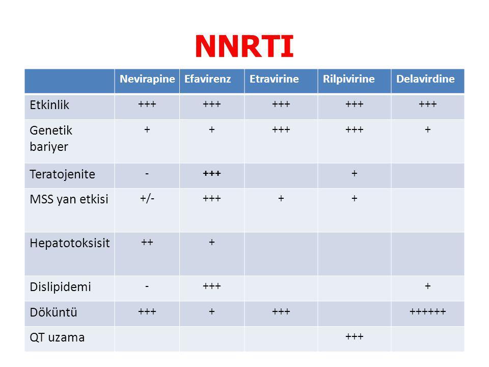 NNRTI NevirapineEfavirenzEtravirineRilpivirineDelavirdine Etkinlik +++ Genetik bariyer +++++ + Teratojenite -++++ MSS yan etkisi +/-+++++ Hepatotoksisit +++ Dislipidemi -++++ Döküntü ++++ ++++++ QT uzama +++