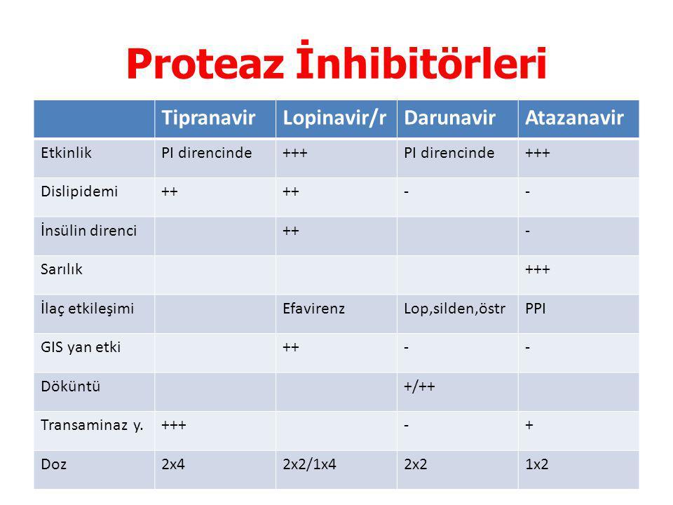 Proteaz İnhibitörleri TipranavirLopinavir/rDarunavirAtazanavir EtkinlikPI direncinde+++PI direncinde+++ Dislipidemi++ -- İnsülin direnci++- Sarılık+++ İlaç etkileşimiEfavirenzLop,silden,östrPPI GIS yan etki++-- Döküntü+/++ Transaminaz y.+++-+ Doz2x42x2/1x42x21x2