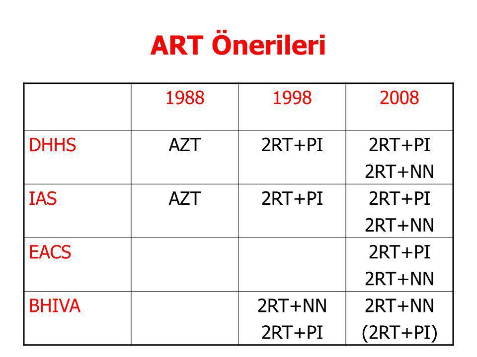 ART Önerileri 198819982008 DHHSAZT2RT+PI 2RT+NN IASAZT2RT+PI 2RT+NN EACS2RT+PI 2RT+NN BHIVA2RT+NN 2RT+PI 2RT+NN (2RT+PI)