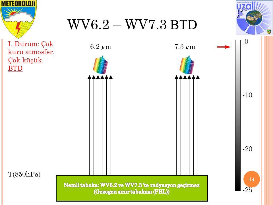 14 WV6.2 – WV7.3 BTD T(850hPa) 6.2  m7.3  m I. Durum: Çok kuru atmosfer, Çok küçük BTD 0 -10 -20 -25