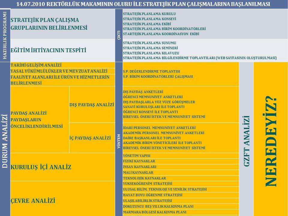 Paydaş analizleriÜst Strateji Belgeleri Hedef Kodları Öğrenci Memnuniyet Anketleri Personel Memnuniyet Anketleri Dış Paydaş Anketleri Dokuzuncu Kalkınma Planı Yükseköğrenim Stratejis i Hayat Boyu Öğrenme Stratejisi Ulaşılabilirlik Stratejisi Bilim Teknoloji ve Yenilik Stratejisi Stratejik Amaç 1 H.1.1 * *** H.1.2 * **** * H.1.3 * ***** H.1.4 **** * H.1.5 **** H.1.6 * **** H.1.7 *** H.1.8 * **** H.1.9 ** H.1.10 *** H.1.11 *** H.1.12 ** *** H.1.13 * **