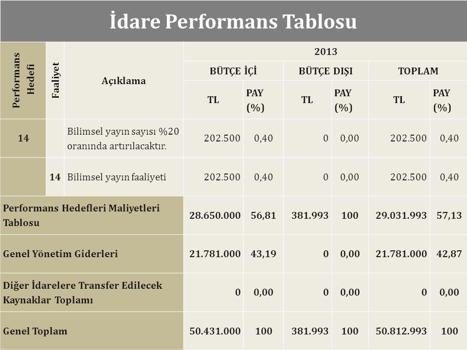 İdare Performans Tablosu Performans Hedefi Faaliyet Açıklama 2013 BÜTÇE İÇİBÜTÇE DIŞITOPLAM TL PAY (%) TL PAY (%) TL PAY (%) 14 Bilimsel yayın sayısı %20 oranında artırılacaktır.