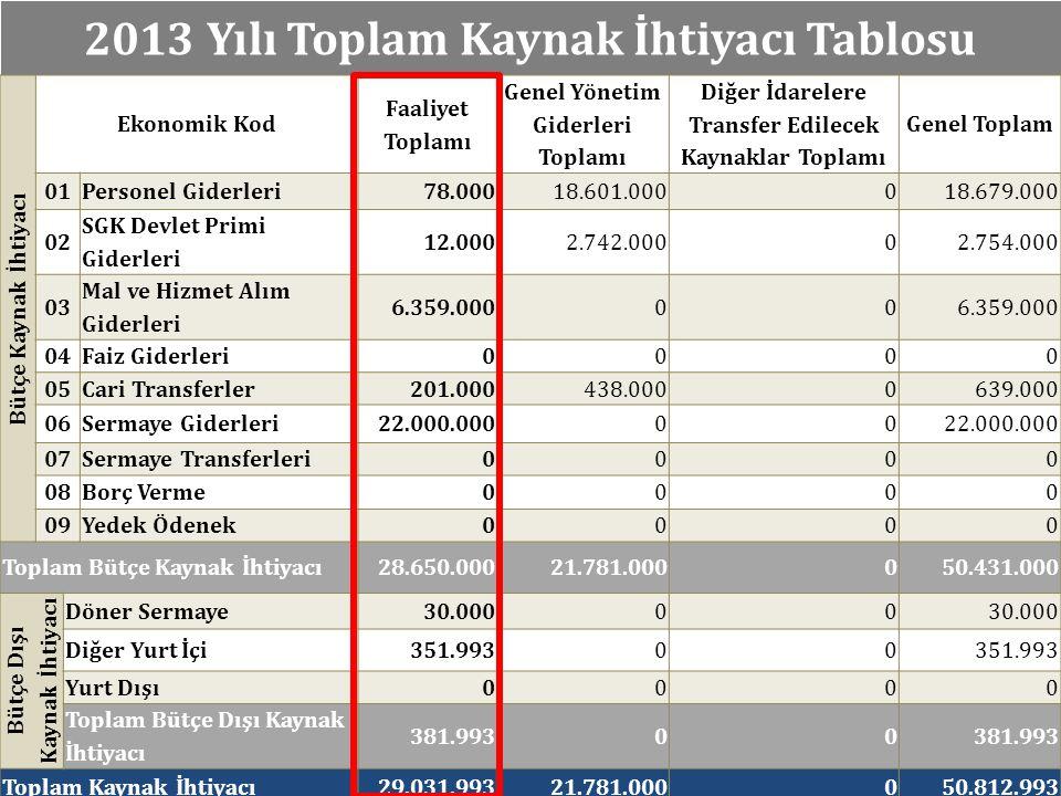 UYGULAMA AŞAMASI Strateji Geliştirme Daire Başkanlığı Mart 2013 İzleme Değerlendirme Raporlama
