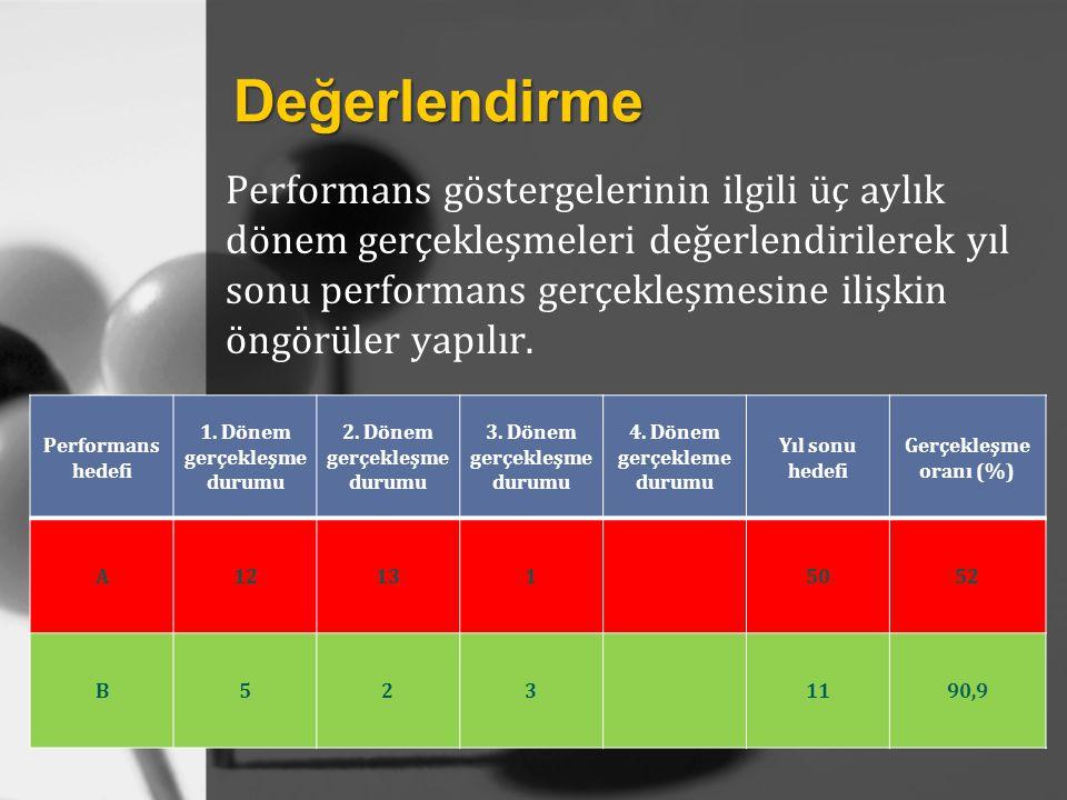 Değerlendirme Performans göstergelerinin ilgili üç aylık dönem gerçekleşmeleri değerlendirilerek yıl sonu performans gerçekleşmesine ilişkin öngörüler yapılır.