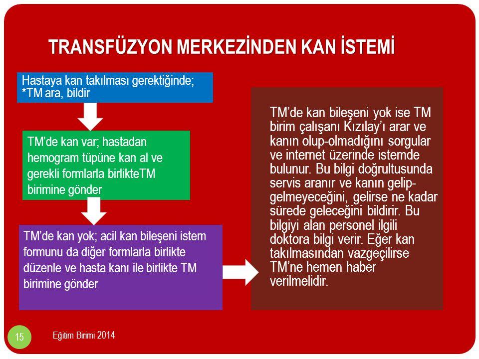 TRANSFÜZYON MERKEZİNDEN KAN İSTEMİ TM'de kan bileşeni yok ise TM birim çalışanı Kızılay'ı arar ve kanın olup-olmadığını sorgular ve internet üzerinde istemde bulunur.