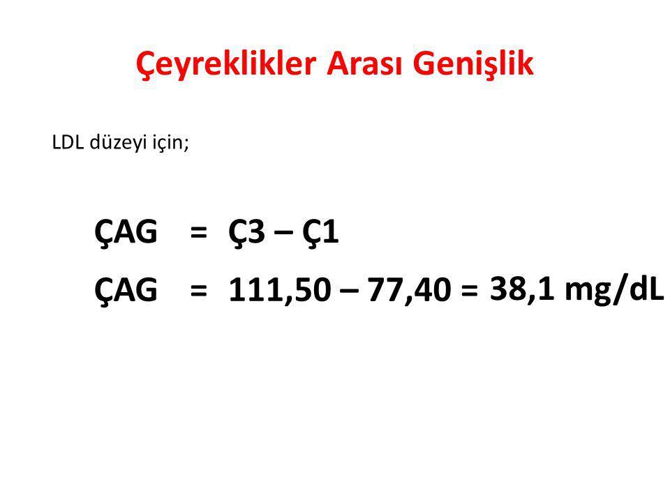 Çeyreklikler Arası Genişlik ÇAG=Ç3 – Ç1 ÇAG=111,50 – 77,40= 38,1 mg/dL LDL düzeyi için;