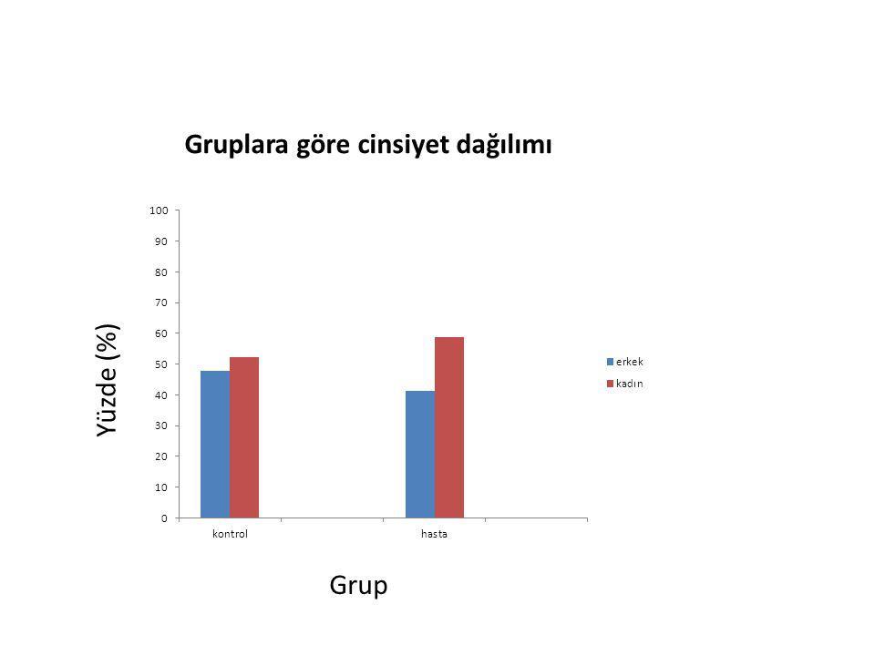 Gruplara göre cinsiyet dağılımı Yüzde (%) Grup