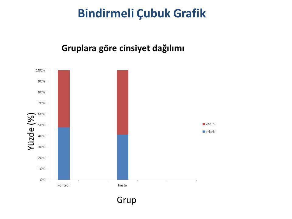 Yüzde (%) Grup Gruplara göre cinsiyet dağılımı Bindirmeli Çubuk Grafik