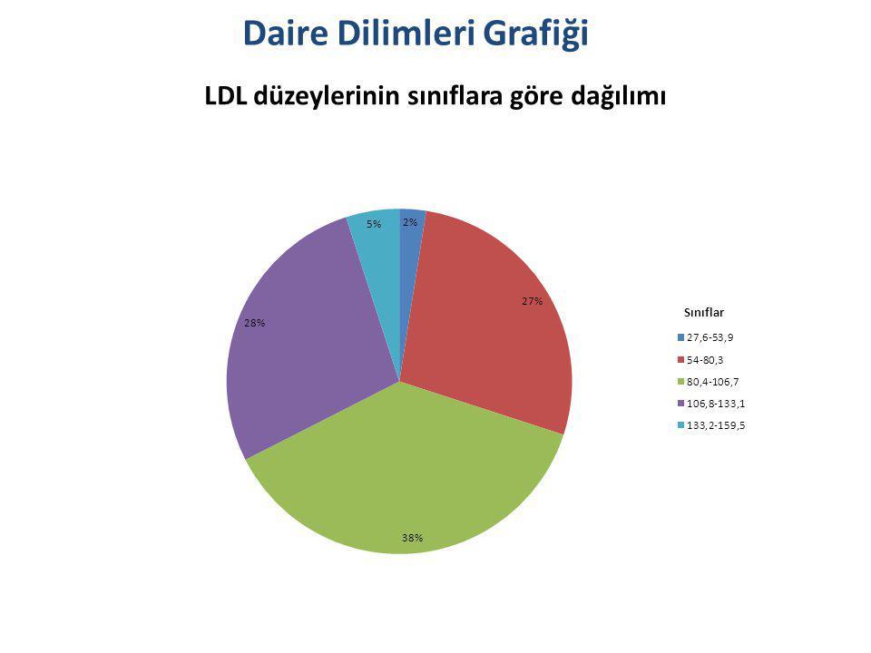 LDL düzeylerinin sınıflara göre dağılımı Daire Dilimleri Grafiği Sınıflar