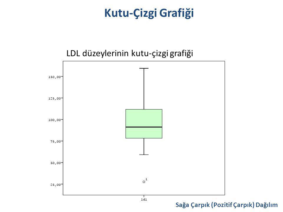 Kutu-Çizgi Grafiği LDL düzeylerinin kutu-çizgi grafiği Sağa Çarpık (Pozitif Çarpık) Dağılım