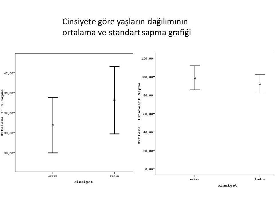 Cinsiyete göre yaşların dağılımının ortalama ve standart sapma grafiği