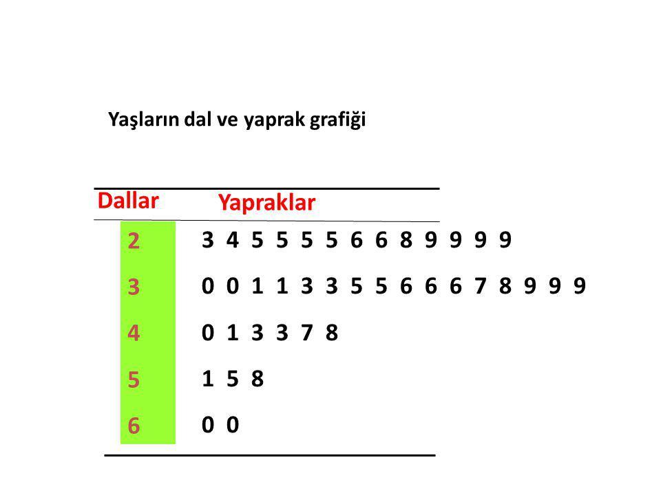 Dallar Yapraklar 2345623456 3 4 5 5 5 5 6 6 8 9 9 9 9 0 0 1 1 3 3 5 5 6 6 6 7 8 9 9 9 0 1 3 3 7 8 1 5 8 0 Yaşların dal ve yaprak grafiği