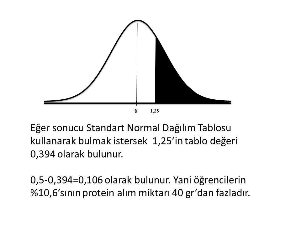 01,25 Eğer sonucu Standart Normal Dağılım Tablosu kullanarak bulmak istersek 1,25'in tablo değeri 0,394 olarak bulunur.