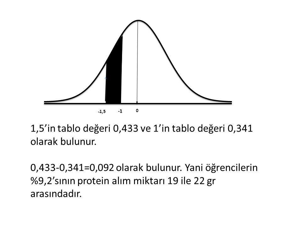 1,5'in tablo değeri 0,433 ve 1'in tablo değeri 0,341 olarak bulunur.