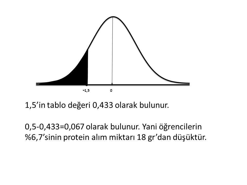 1,5'in tablo değeri 0,433 olarak bulunur. 0,5-0,433=0,067 olarak bulunur.