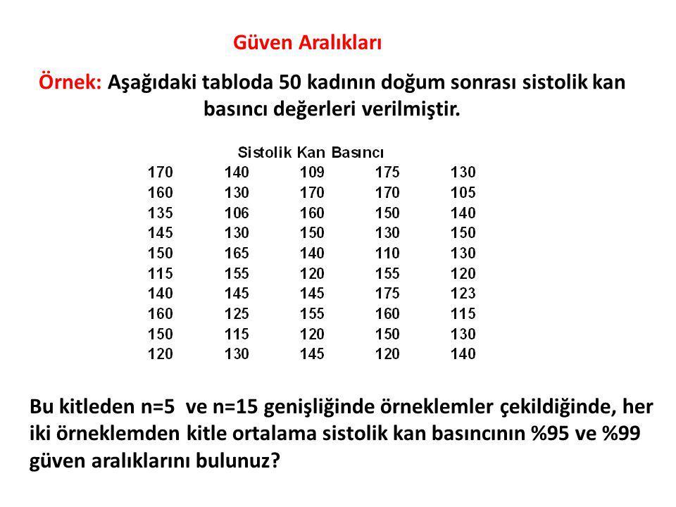 Örnek: Aşağıdaki tabloda 50 kadının doğum sonrası sistolik kan basıncı değerleri verilmiştir.