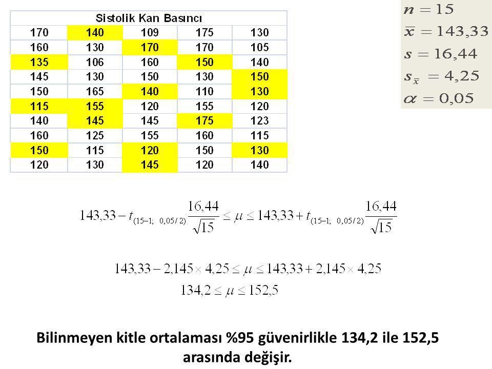 Bilinmeyen kitle ortalaması %95 güvenirlikle 134,2 ile 152,5 arasında değişir.