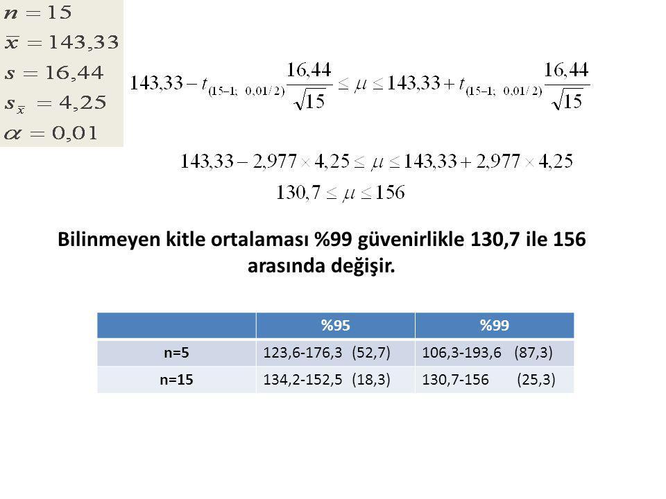 Bilinmeyen kitle ortalaması %99 güvenirlikle 130,7 ile 156 arasında değişir.