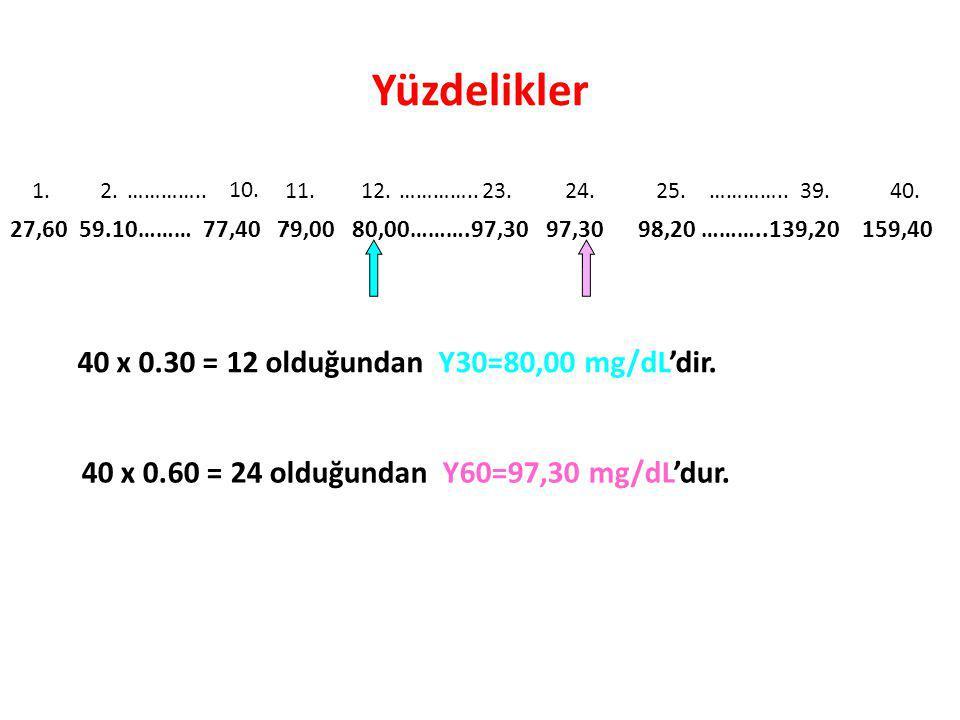 Yüzdelikler 40 x 0.30 = 12 olduğundan Y30=80,00 mg/dL'dir.