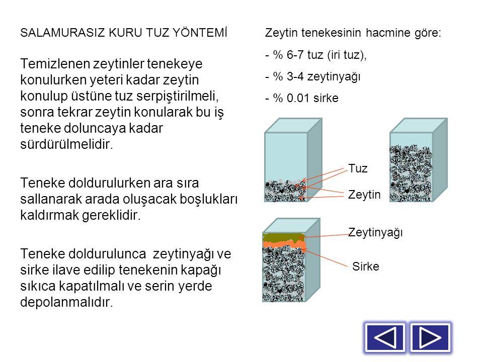 - 20 kg'lık zeytin tenekesi için, - 17,5 – 18,0 kg zeytin - 1,20 – 1,40 kg kuru tuz (iri), - 0,60 – 0,80 kg zeytinyağı - 0,15 – 0,20 kg sirke.