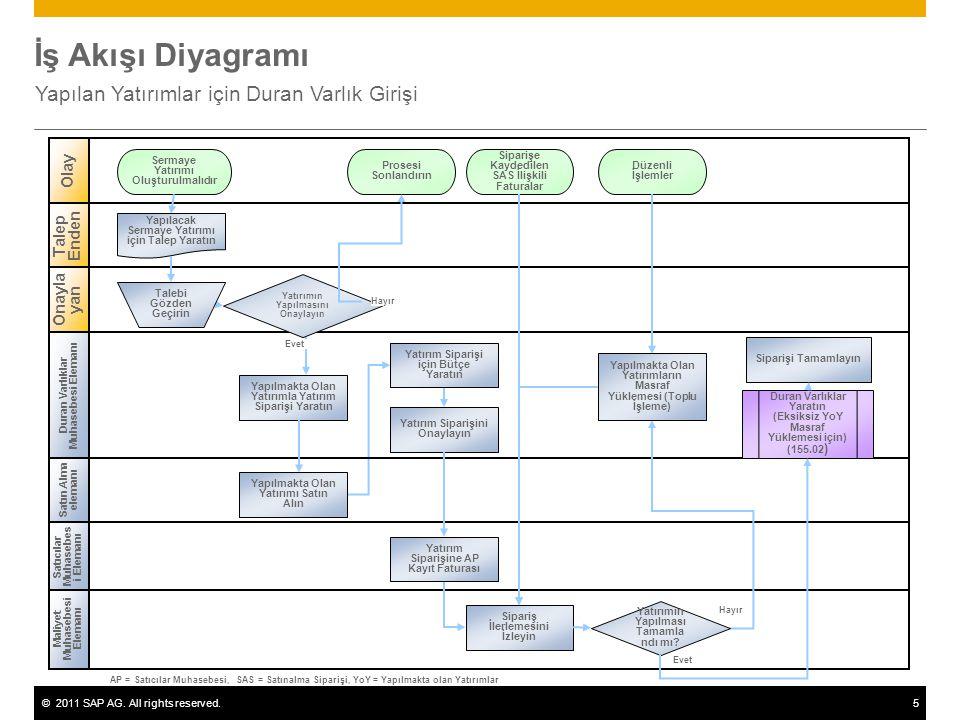 ©2011 SAP AG. All rights reserved.5 İş Akışı Diyagramı Yapılan Yatırımlar için Duran Varlık Girişi Maliyet Muhasebesi Elemanı Satın Alma elemanı Olay