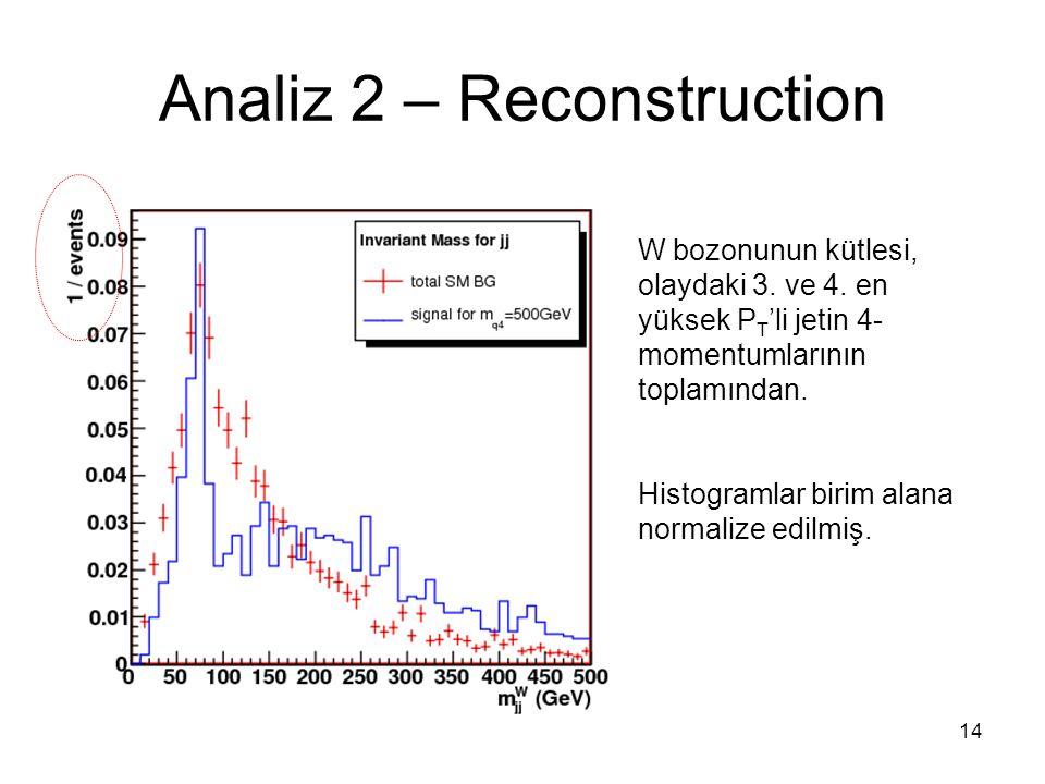 14 Analiz 2 – Reconstruction W bozonunun kütlesi, olaydaki 3.